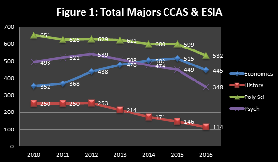 Graph of majors in CCAS and ESIA over time